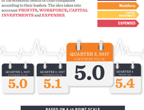 Ohio business leaders remain optimistic as workforce worries grow.