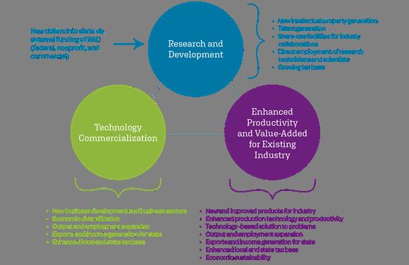 Figure ES-1. Innovation-Led Development is a Key Driver of Economic Growth