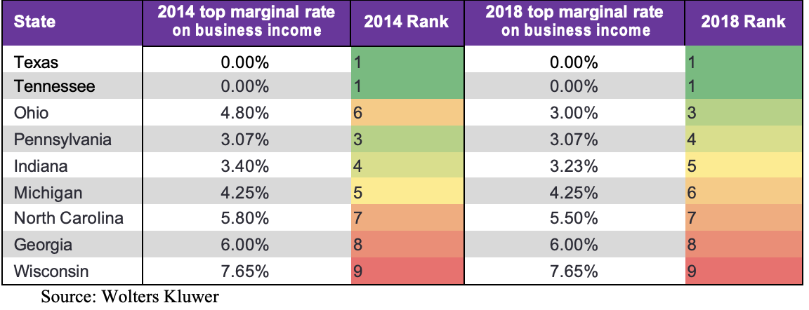Regional and selected state comparison of top marginal individual rates on business income, 2014 & 2018