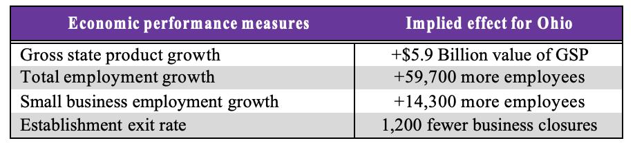 Estimated economic effects of Ohio's BID in 2018