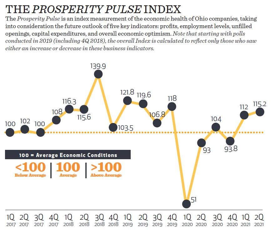2Q2021 Pulse Index